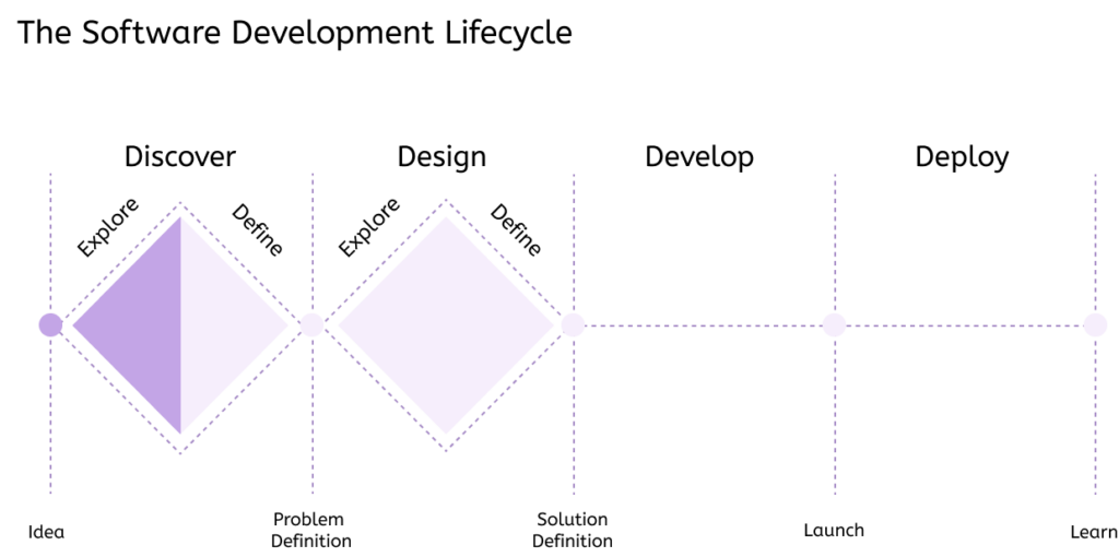 Design Process Double Diamond