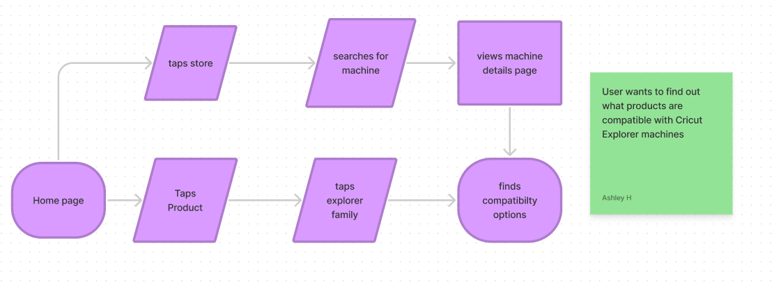 User flow for finding compatible products