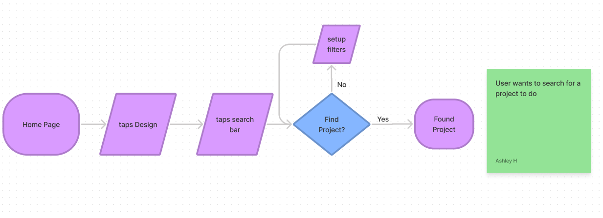 User flow for finding design projects