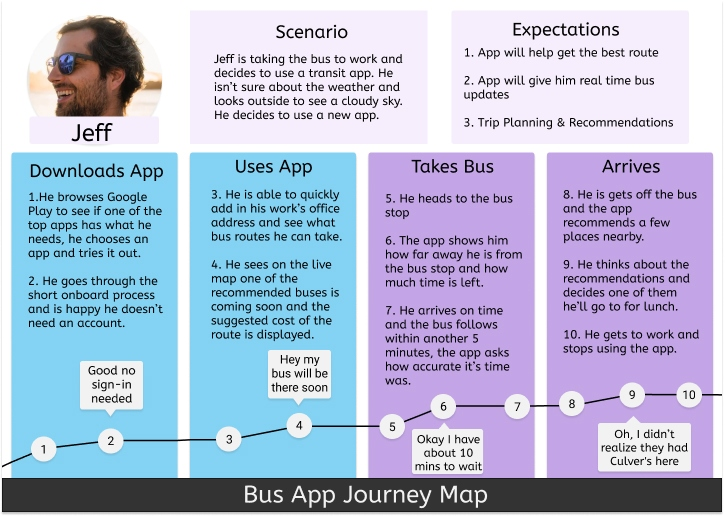 Journey Map describing the process of taking the bus