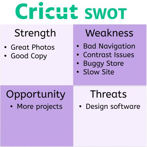 Cricut Strength Weakness Opportunity Chart